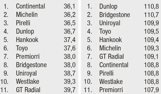 Испытание резины для лета: Управляемость на сухой поверхности Bridgestone Turanza T001, Continental ContiPremiumContact 5, Dunlop Sport BluResponce 205/55 R16 Auto Motor und Sport 2014