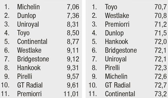 Тесты покрышки для лета: Результирующая таблица для тестов на мокрой поверхности Bridgestone Turanza T001, Continental ContiPremiumContact 5, Dunlop Sport BluResponce 205/55 R16 Auto Motor und Sport 2014