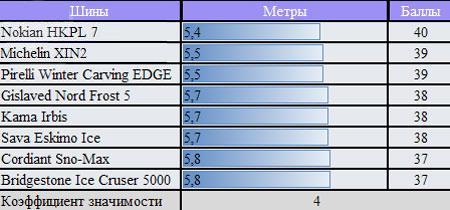 Сравнение покрышки для легковых авто: расход топлива Nokian Hakkapeliitta 7, Pirelli Winter Carving Edge, Sava Eskimo Ice, Кама 505 175/65 R14 ЗаРулем 2010
