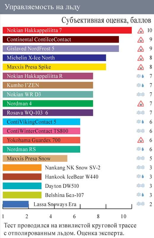 Обзор резины с шипами: управляемость на льду Dayton DW 510, Gislaved Nord Frost 5, Hankook Winter Icebear W440, Kumho I Zen KW31 185/65/14 Автоцентр 2011