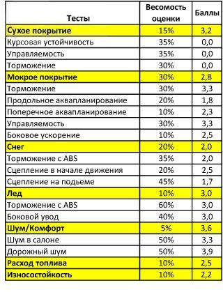 Сравнение резины для легковых авто: устойчивость аквапланирование Vredestein Snowtrac 3 185/65/15 T адак 2010