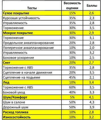 Обзор резины для зимних условий: тороможение боковое скольжение Pirelli Winter Sottozero 2 225/45 R17 адак 2010