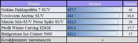 Тестирование покрышки для зимы: сопротивление качению Pirelli Winter Carving Edge, Vredestein Arctrac SUV 255/55/18 За Рулем 2010