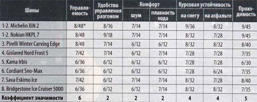 Характеристики колеса для зимних условий: результаты тестов экспертов Bridgestone Ice Cruiser 5000, Cordiant Sno-Max, Gislaved Nord Frost 5, Michelin X-Ice North XIN2 175/65 R14 ЗаРулем 2010