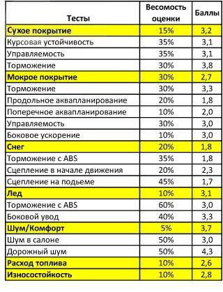 Характеристики покрышки для зимних условий: тороможение боковое скольжение Maloya Davos 185/65/15 T адак 2010