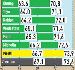 Сравнение резины для легковых авто: шумность Dunlop SP Winter Sport 3D, Fulda Kristall 4х4 MS, Michelin Pilot Alpin 3, Nokian WR G2 235/55 R17 AutoBild 2010