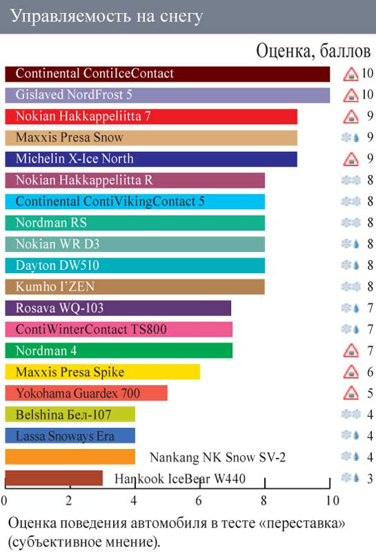 Тестирование колеса для шиповки: управляемость на снегу Lassa Snoways Era, Maxxis MA-PW Presa Snow Wintermaxx, Maxxis Presa Spike Winter Maxx 185/65/14 Автоцентр 2011