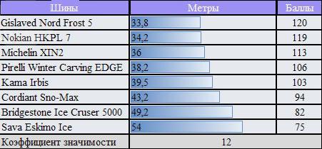 Характеристики шины для зимних условий: торможение на льду Bridgestone Ice Cruiser 5000, Cordiant Sno-Max, Gislaved Nord Frost 5, Michelin X-Ice North XIN2 175/65 R14 ЗаРулем 2010