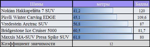 Испытание шины для зимних условий: торможение на льду Bridgestone Ice Cruiser 5000, Maxxis MA-SUW Presa Spike, Nokian Hakkapeliitta SUV 7 255/55 R18 За Рулем 2010