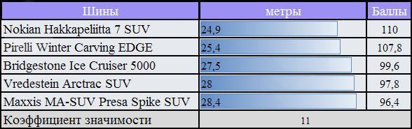 Сравнение резины для зимнего сезона: торможение на снегу Pirelli Winter Carving Edge, Vredestein Arctrac SUV 255/55/18 За Рулем 2010