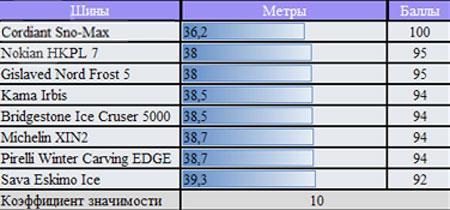 Сравнительные характеристики покрышки для зимней погоды: торможение на мокром асфальте Bridgestone Ice Cruiser 5000, Cordiant Sno-Max, Gislaved Nord Frost 5, Michelin X-Ice North XIN2 175/65 R14 ЗаРулем 2010