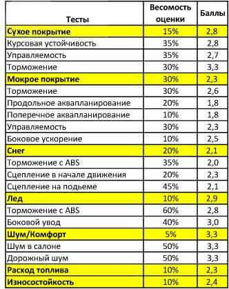 Сравнительные характеристики резины для зимней погоды: торможение управляемость расход топлива Goodyear UltraGrip 7+ 185/65 R15 T ADAC 2010