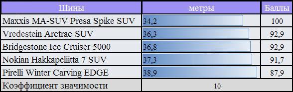 Характеристики покрышки для зимы: торможение на мокром покрытии Bridgestone Ice Cruiser 5000, Maxxis MA-SUW Presa Spike, Nokian Hakkapeliitta SUV 7 255/55 R18 За Рулем 2010