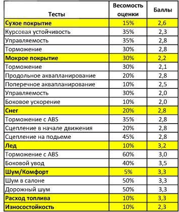 Сравнение покрышки для легковых авто: курсовая устойчивость разгон Uniroyal MS Plus 66 225/45 R17 адак 2010