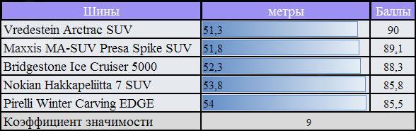 Сравнительный тест колеса с использование шипов: торможение на сухом покрытии Pirelli Winter Carving Edge, Vredestein Arctrac SUV 255/55/18 За Рулем 2010
