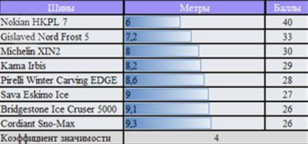 Тест шин для легковых авто: ускорение на льду Bridgestone Ice Cruiser 5000, Cordiant Sno-Max, Gislaved Nord Frost 5, Michelin X-Ice North XIN2 175/65 R14 ЗаРулем 2010