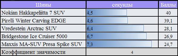 Сравнительные характеристики шин с шипами: разгон на льду Bridgestone Ice Cruiser 5000, Maxxis MA-SUW Presa Spike, Nokian Hakkapeliitta SUV 7 255/55 R18 За Рулем 2010