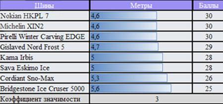 Обзор покрышек для зимних условий: ускорение на снегу Nokian Hakkapeliitta 7, Pirelli Winter Carving Edge, Sava Eskimo Ice, Кама 505 175/65 R14 ЗаРулем 2010