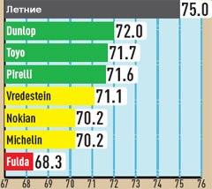 Обзор шин для зимних условий: управление на мокром покрытии Dunlop SP Winter Sport 3D, Fulda Kristall 4х4 MS, Michelin Pilot Alpin 3, Nokian WR G2 235/55 R17 AutoBild 2010