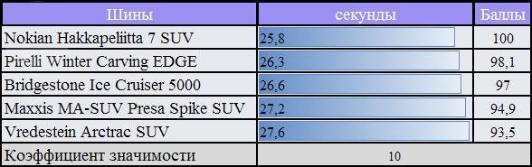 Тест автошин для внедорожников: круговая трасса Bridgestone Ice Cruiser 5000, Maxxis MA-SUW Presa Spike, Nokian Hakkapeliitta SUV 7 255/55 R18 За Рулем 2010