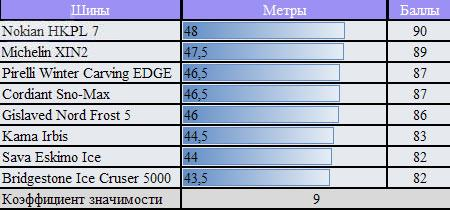 Тестирование шины для зимней погоды: скорость перестроения Nokian Hakkapeliitta 7, Pirelli Winter Carving Edge, Sava Eskimo Ice, Кама 505 175/65 R14 ЗаРулем 2010
