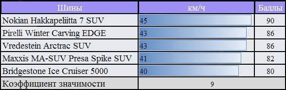 Обзор шины для зимних условий: скорость при перестановке Pirelli Winter Carving Edge, Vredestein Arctrac SUV 255/55/18 За Рулем 2010