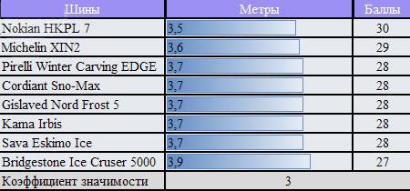 Испытание резины для зимы: расход топлива Bridgestone Ice Cruiser 5000, Cordiant Sno-Max, Gislaved Nord Frost 5, Michelin X-Ice North XIN2 175/65 R14 ЗаРулем 2010