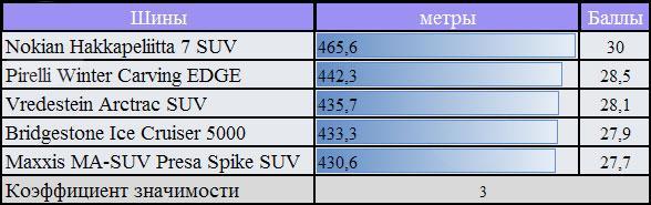 Тесты резины для зимнего сезона: сопротивление качению Bridgestone Ice Cruiser 5000, Maxxis MA-SUW Presa Spike, Nokian Hakkapeliitta SUV 7 255/55 R18 За Рулем 2010