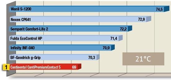 Сравнительные характеристики автошин для легковых авто: Устойчивость к продольному аквапланированию BFGoodrich G-Grip, Continental ContiPremiumContact 5, Fulda EcoControl HP, Nexen Classe Premiere CP 641 245/40 R18 Tire Rack 2013