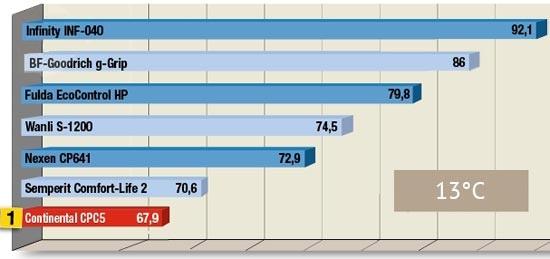 Сравнительный тест покрышек для летнего сезона: Торможение на мокром асфальте BFGoodrich G-Grip, Continental ContiPremiumContact 5, Fulda EcoControl HP, Nexen Classe Premiere CP 641 245/40 R18 Tire Rack 2013