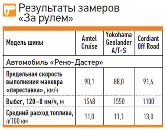 Тесты покрышек: Результаты замеров Amtel K-393 Cruise 4x4, Cordiant Off Road, Yokohama Geolandar A/T-S G012 215/65 R16 За рулем 2013