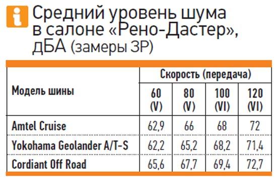 Обзор шин: Средний уровень шума в салоне Amtel K-393 Cruise 4x4, Cordiant Off Road, Yokohama Geolandar A/T-S G012 215/65 R16 За рулем 2013