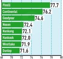 Сравнительный тест шины для летнего сезона: Устойчивость к продольному аквапланированию Continental ContiSportContact 5P, Dunlop SP Sport MAXX GT, Goodyear Eagle F1 Asymmetric, Nexen N8000 245/30 R20 Auto Bild Sportscars 2012