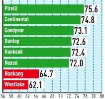 Испытание шин для легковых авто: Управляемость на мокром покрытии Hankook Ventus S1 Evo K107, Nankang NS2 Ultra Sport, Pirelli PZero Nero, WestLake SV308 245/30/20 Авто Билд Спорткарс 2012