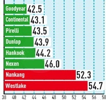 Тесты покрышки для летнего сезона: Торможение на мокром асфальте Hankook Ventus S1 Evo K107, Nankang NS2 Ultra Sport, Pirelli PZero Nero, WestLake SV308 245/30/20 Авто Билд Спорткарс 2012