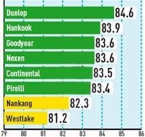 Сравнение покрышек для летних условий: Управляемость на сухом покрытии Continental ContiSportContact 5P, Dunlop SP Sport MAXX GT, Goodyear Eagle F1 Asymmetric, Nexen N8000 245/30 R20 Auto Bild Sportscars 2012