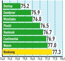 Сравнительные характеристики резины для летней погоды: Шумность Hankook Ventus S1 Evo K107, Nankang NS2 Ultra Sport, Pirelli PZero Nero, WestLake SV308 245/30/20 Авто Билд Спорткарс 2012