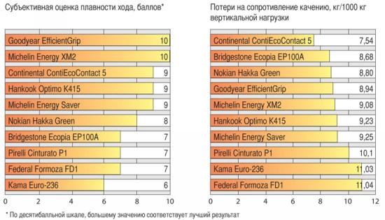 Тест драйв автошин для лета: Экономичность Nokian Hakka Green, Pirelli Cinturato P1, Кама Евро 236 185/60 R15 Авторевю 2012
