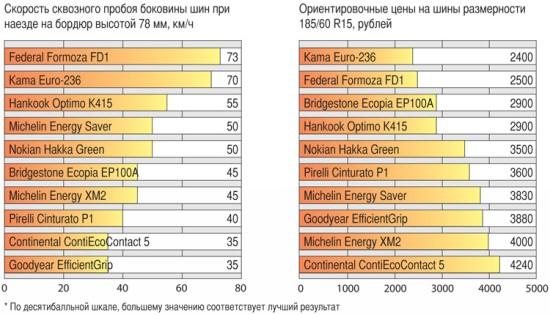 Сравнение покрышек для летних условий: Управляемость на сухом асфальте Goodyear EfficientGrip, Hankook Optimo K415, Michelin Energy Saver, Michelin Energy XM2 185/60/15 Авторевю 2012