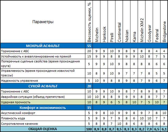 Тест шины для летних условий: Устойчивость к поперечному аквапланированию Nokian Hakka Green, Pirelli Cinturato P1, Кама Евро 236 185/60 R15 Авторевю 2012