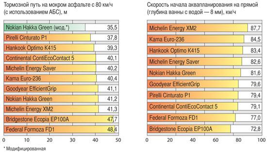 Тестирование колеса для лета: Торможение на сухом асфальте Goodyear EfficientGrip, Hankook Optimo K415, Michelin Energy Saver, Michelin Energy XM2 185/60/15 Авторевю 2012