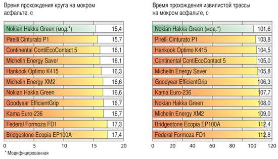 Обзор шин для легковых авто: Шум Bridgestone Ecopia EP100A, Continental ContiEcoContact 5, Federal Formoza FD1 185/60 R15 Авторевю 2012