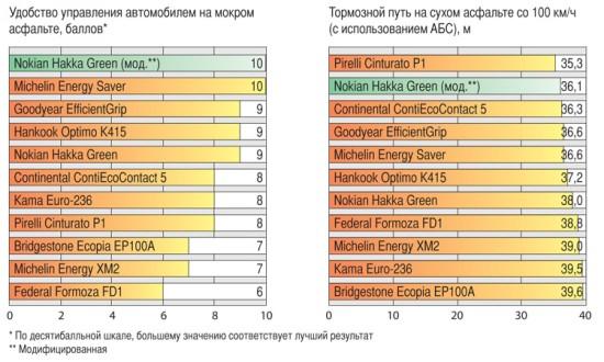 Сравнительный тест шины для летнего сезона: Комфорт Bridgestone Ecopia EP100A, Continental ContiEcoContact 5, Federal Formoza FD1 185/60 R15 Авторевю 2012