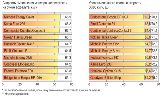 Характеристики автошин для лета: Шум Nokian Hakka Green, Pirelli Cinturato P1, Кама Евро 236 185/60 R15 Авторевю 2012