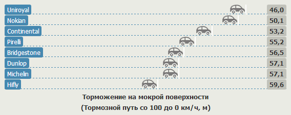 Тестирование покрышки для летних условий: Торможение на мокрой поверхности Hifly HF201, Michelin Energy Saver, Nokian Hakka H, Pirelli Cinturato P1, Uniroyal Rain Expert 185/60/15 Auto Zeitung 2012