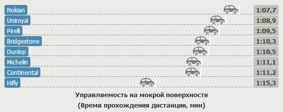 Сравнение шин для легковых авто: Управляемость на мокрой поверхности Hifly HF201, Michelin Energy Saver, Nokian Hakka H, Pirelli Cinturato P1, Uniroyal Rain Expert 185/60/15 Auto Zeitung 2012