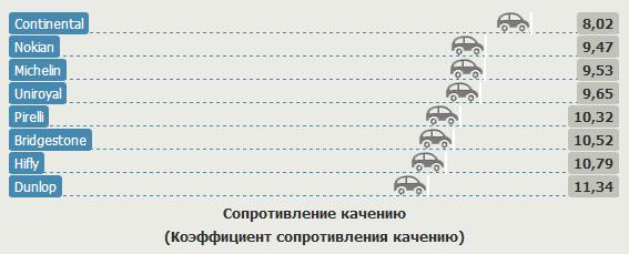 Тесты резины для легковых авто: разгон торможение на сухой поверхности Bridgestone Turanza T001, Continental ContiEcoContact 5, Dunlop SP Sport FastResponse 185/60 R15 Auto Zeitung 2012