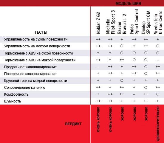 Обзор автошин для летнего сезона: Итоговая таблица тестирования шин Michelin Pilot Sport 3, Nokian Z G2, Vredestein Ultrac Cento 225/45/17 Gute Fahrt 2012