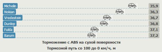 Тест покрышек для летнего сезона: Торможение с ABS на сухой поверхности Barum Bravuris 2, Dunlop SP Sport 01A, Fulda SportControl 225/45 R17 Gute Fahrt 2012