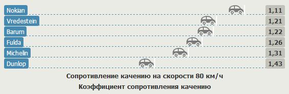 Тесты шин для легковых авто: Сопротивление качению на скорости 80 км/ч Michelin Pilot Sport 3, Nokian Z G2, Vredestein Ultrac Cento 225/45/17 Gute Fahrt 2012